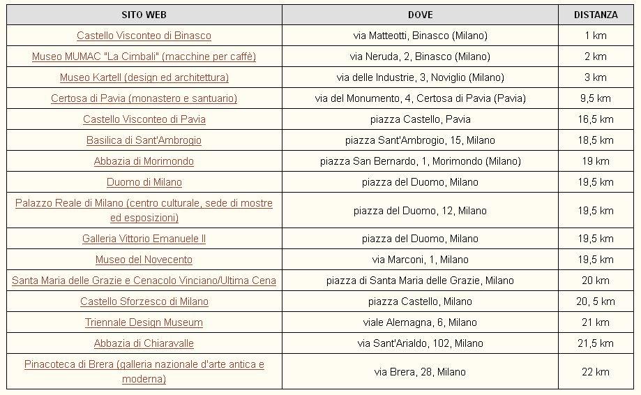 lista-eventi-milano-2